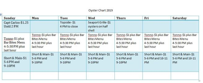 Oyster Chart 2019